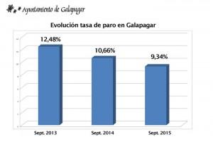 Galapagar es uno de los municipios con mejor evolución de la tasa de paro de la sierra noroeste