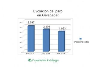 Evolución del paro en Galapagar